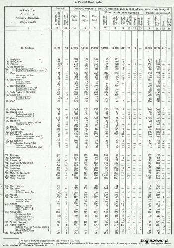 35-1921r. GUS